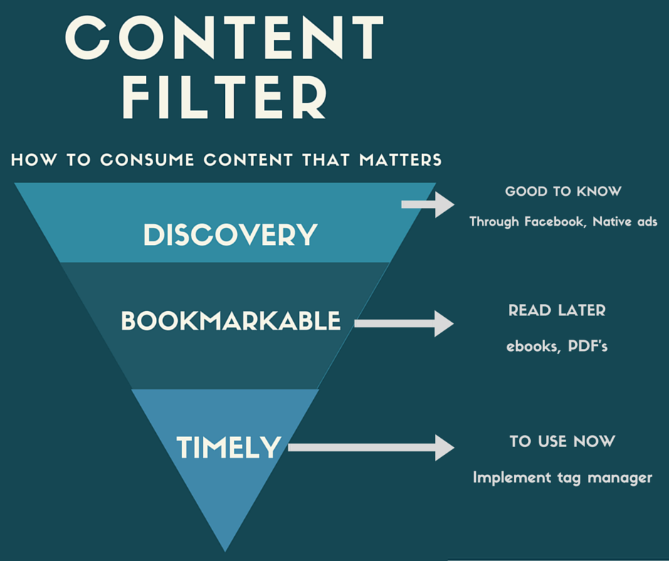 Content Filter How to Consume Content that Matters