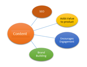 Role of Content