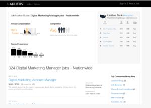 Average Saalry for DigitalMarketer