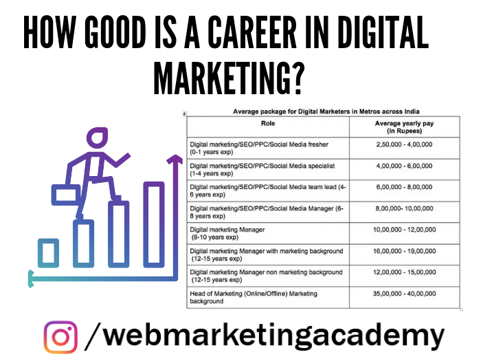 How good is a career in Digital Marketing in India