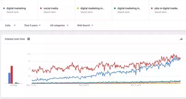 Growth of Digital Marketing In India