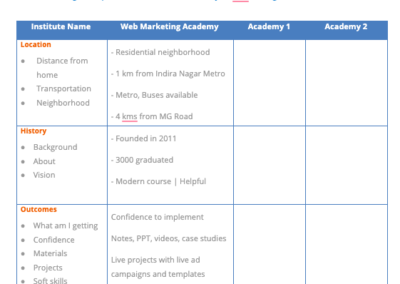 Use this Printable Checklist to Choose the Best Digital Marketing Training Institute
