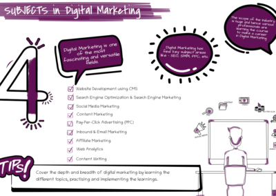 How to Start Your Career In Digital Marketing in 2020 (15 Simple and Practical Tips) Step 4